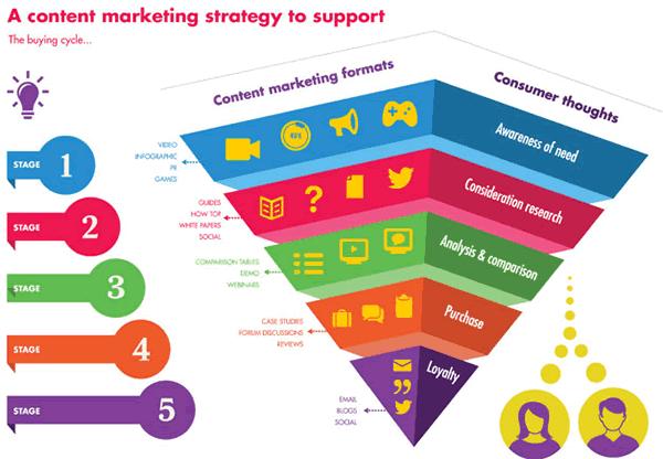 Content Marketing | John JB Russell – Marketing Consultant