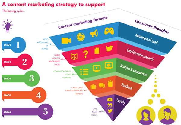 Content Marketing Plan Content Marketing Strategy