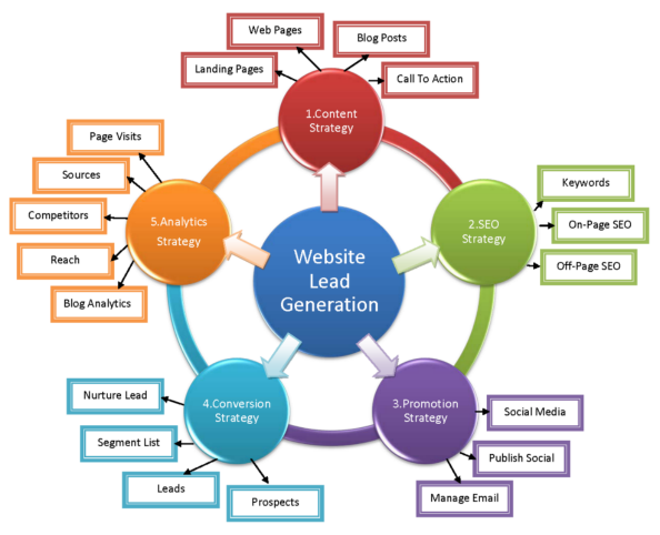 Digital Marketing Website Strategy