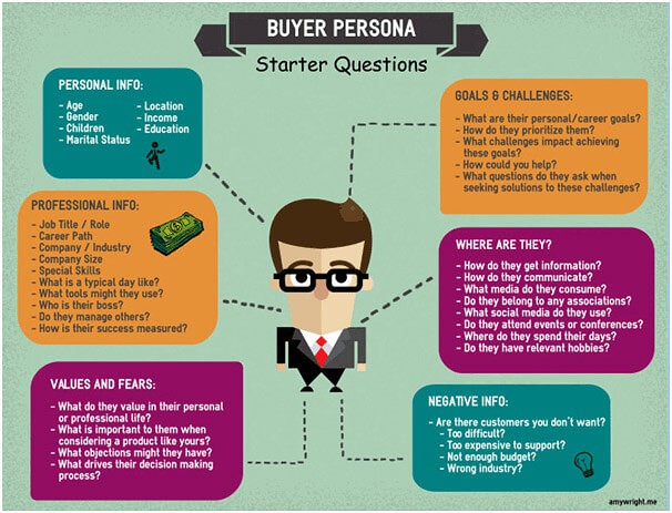 Inbound, Buyer Personas