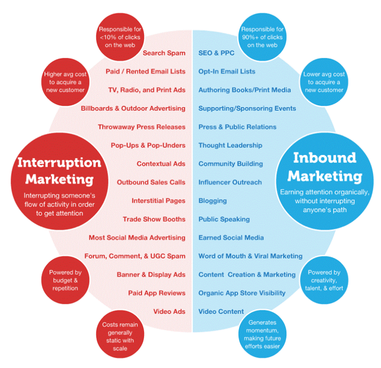 inbound-marketing-strategy-outbound