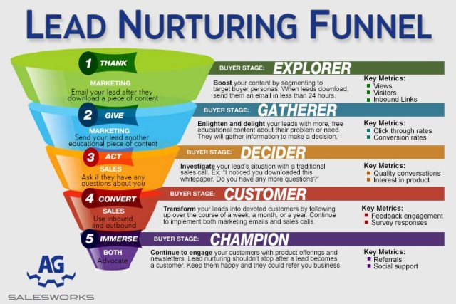 Lead Nurturing, Lead Nurture, Inbound,