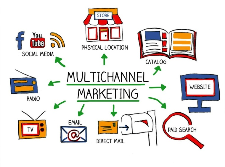 Multichannel, performance, marketing, London